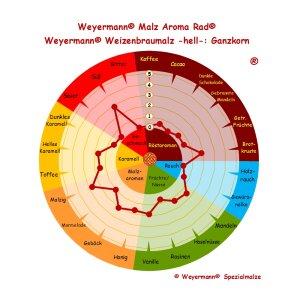 BIO Weizenmalz hell (3 - 5 EBC) - geschrotet