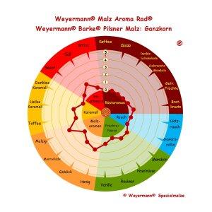 BARKE® Pilsner Malz  (2,5 - 4,5 EBC) - ungeschrotet