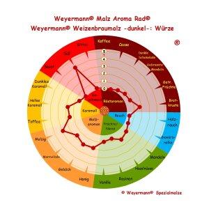 Weizenmalz dunkel (15 - 20 EBC) - 25 kg Sack ungeschrotet