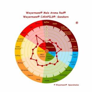 CARAPILS® / CARAFOAM® (ca. 2,5 - 6,5 EBC) -...